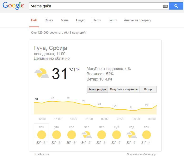 Гугл vreme
