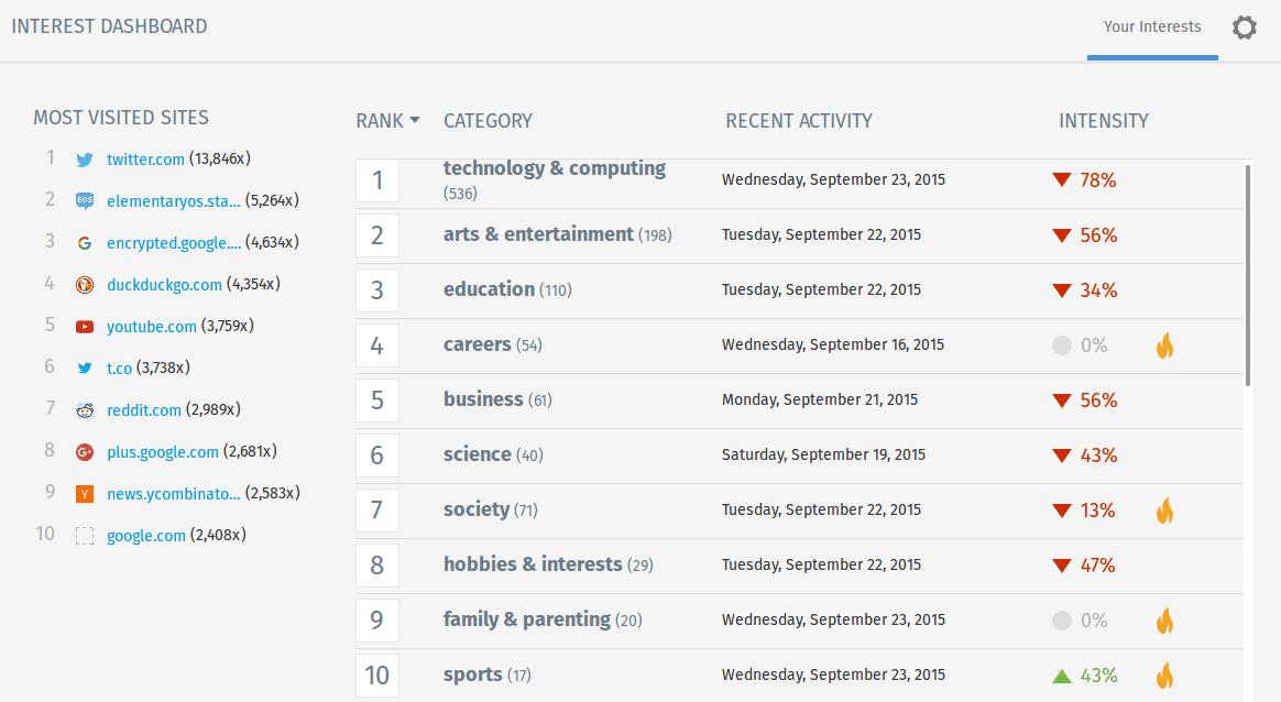 Листа 20-ак кул сајтова за које би требао да знаш