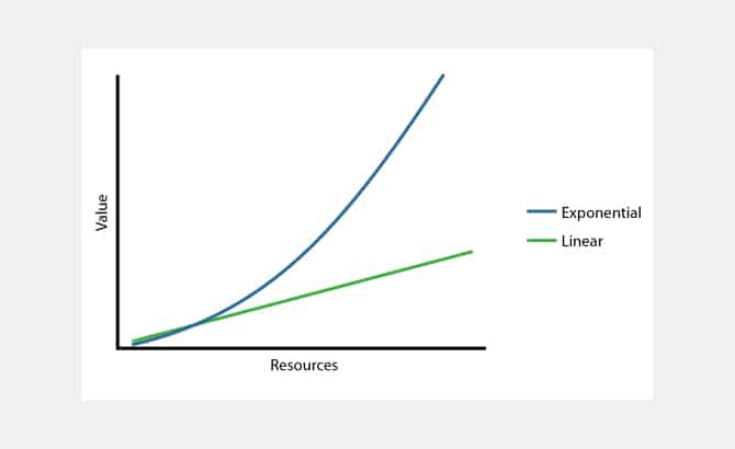 Разлика између линеарне и експоненцијалне функције