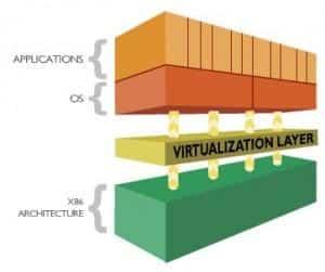 Шема виртуелизације на x86 архитектури и позиција виртуелизационог лејера