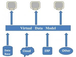 Виртуализација података