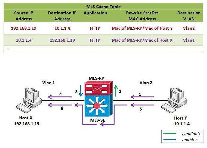 mls_switch_komunikacija_u_suprotnom_smeru