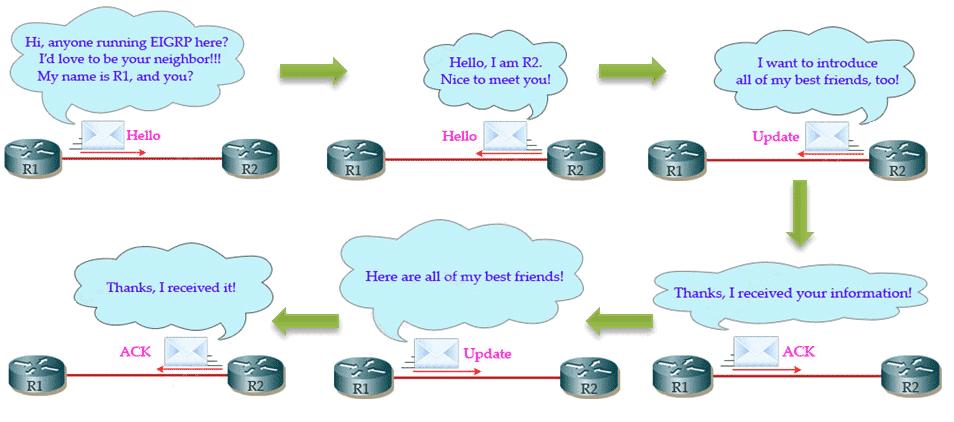 Процес откривања суседа и слања Update пакета