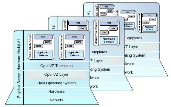 openvz_layers