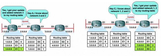 Ruter B šalje svoju tabelu rutiranja ruterima A i C