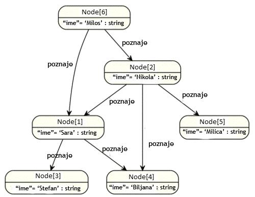 Primer graf baze podataka