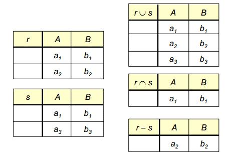 Primer rezultata unije, preseka i razlike između relacija r i s