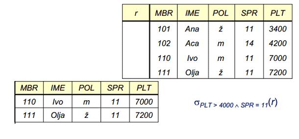 Primer selekcije sa selektovanjem svih torki iz relacije r sa uslovom da je plata veća od 4000 i da rade na projektu sa šifrom 11
