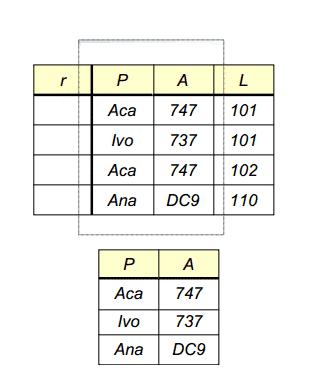 Primer projekcije sa izdvajanjem svih pilota (P) i tipova aviona (A) na kojima lete