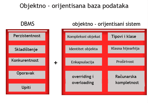 Karakteristike OO baze podataka
