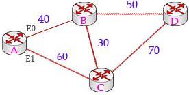 Пример мрежне топологије са четири рутера