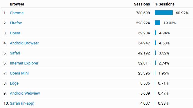 Kojim browserima su posetiocici došli na blog