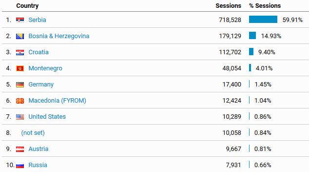 Iz kojih država su posetioci bloga