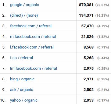 Odakle su ljudi dolazili na blog